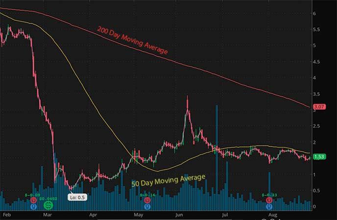 penny stocks on robinhood september 2020 Kosmos Energy (KOS stock chart)