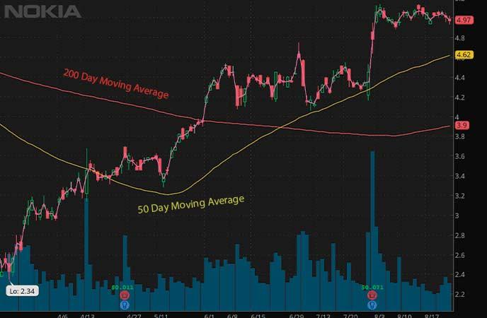 penny stocks on robinhood september 2020 Nokia (NOK stock chart)
