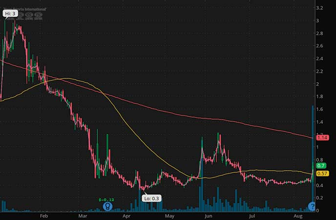 penny stocks on the rise Town Sports International Holdings Inc. (CLUB stock chart)