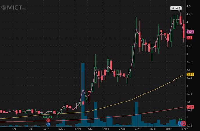 penny stocks to buy MICT Inc. (MICT stock chart)