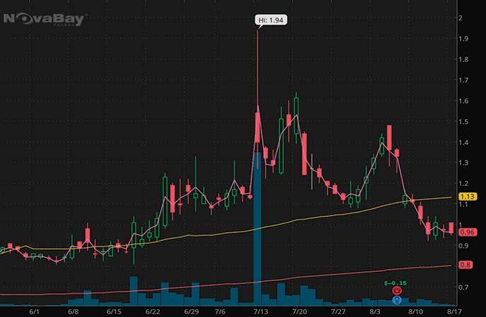 penny stocks to buy NovaBay Pharmaceuticals Inc. (NBY stock chart)