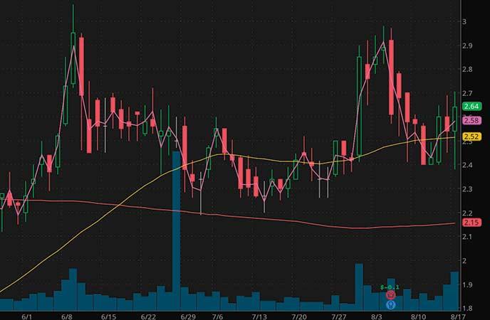 penny stocks to buy Resonant Inc. (RESN stock chart)
