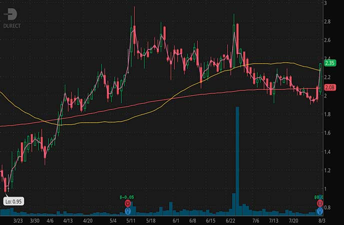 penny stocks to buy Durect Corp (DRRX stock chart)