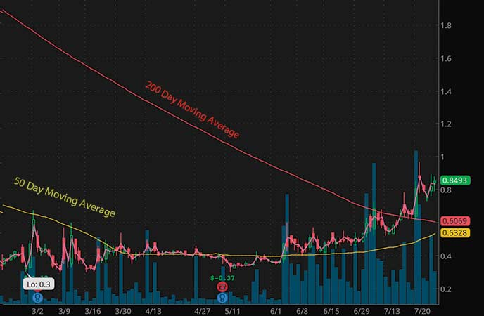 penny stocks to buy analyst forecast CHF Solutions (CHFS stock chart)