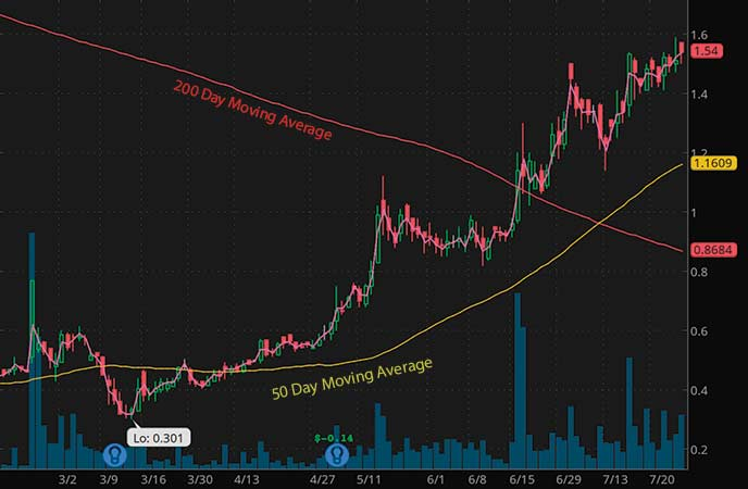 penny stocks to buy analyst forecast Lipocine Inc. (LPCN stock chart)