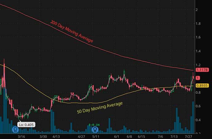 penny stocks to buy analyst forecast Zosano Pharma Corporation (ZSAN stock chart)