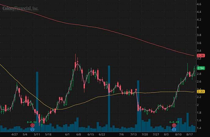penny stocks to buy avoid Colony Financial Inc. (CLNY stock chart)