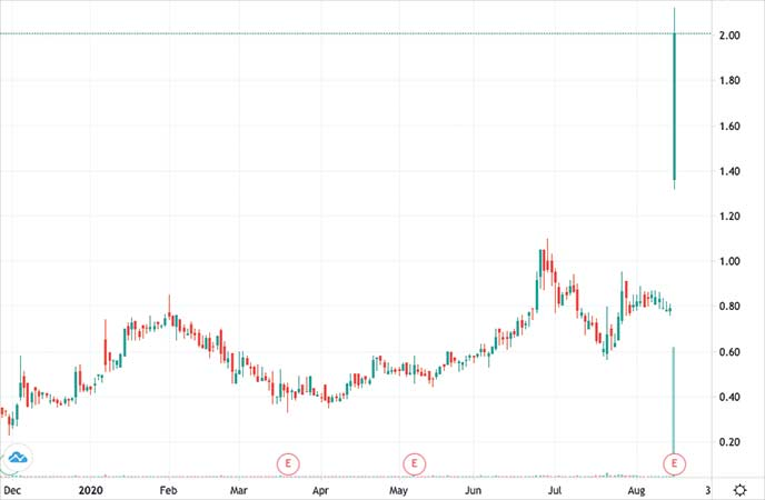 penny stocks to buy avoid Comstock Mining (LODE stock chart)