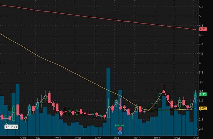 penny stocks to buy avoid Evofem Biosciences Inc. (EVFM stock chart)