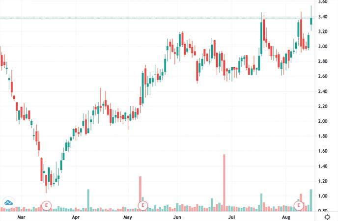 penny stocks to buy avoid Fortress Biotech (FBIO stock chart)