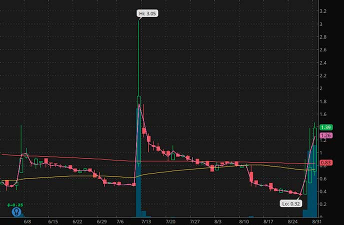 penny stocks to buy avoid Hermitage Offshore Services (PSV stock chart)