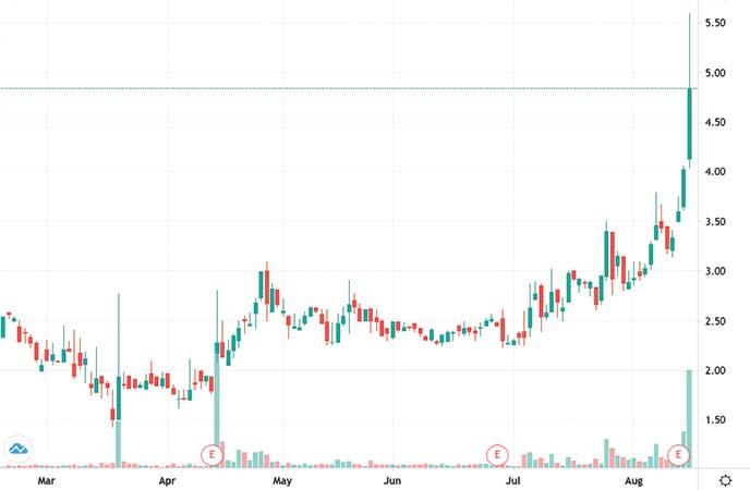 penny stocks to buy avoid Lifeway Foods (LWAY stock chart)