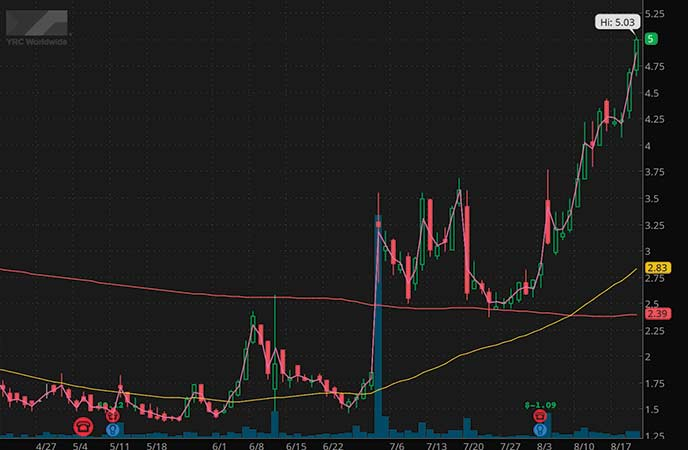penny stocks to buy avoid YRC Worldwide Inc. (YRCW stock chart)