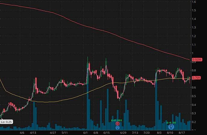 penny stocks to buy now analysts Acasti Pharma Inc. (ACST stock chart)