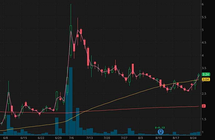 penny stocks to buy now or avoid Electrameccanic Vehicles Corp. (SOLO stock chart)