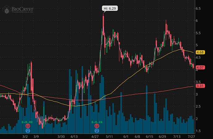 penny stocks to buy sell BioCryst Pharmaceuticals (BCRX stock chart)