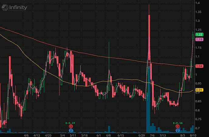penny stocks to buy sell Infinity Pharmaceuticals (INFI stock chart)