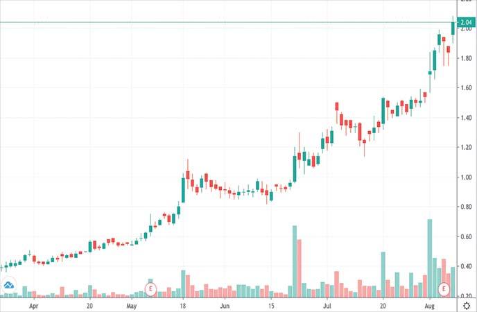 penny stocks to buy sell Lipocine Inc. (LPCN stock chart)
