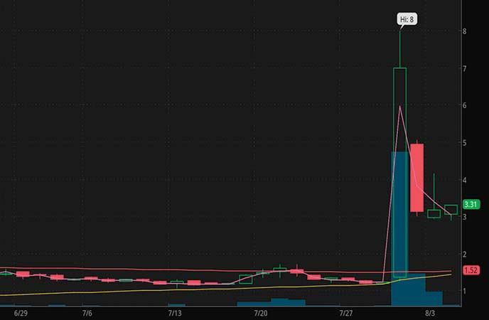 penny stocks to buy sell Precipio Inc. (PRPO stock chart)