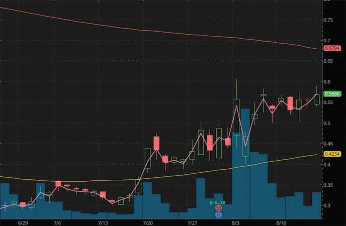 penny stocks to buy under $2.25 Avinger Inc. (AVGR stock chart)