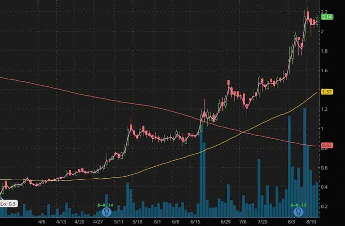penny stocks to buy under $2.25 Lipocine Inc. (LPCN stock chart)