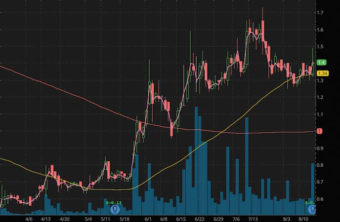 penny stocks to buy under $2.25 Outlook Therapeutics Inc. (OTLK stock chart)