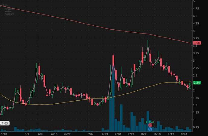 penny stocks to buy under 3 dollars Houghton Mifflin LLC (HMHC stock chart)