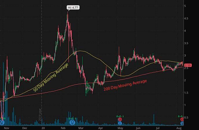 penny stocks to buy under $4 Agile Therapeutics (AGRX stock chart)