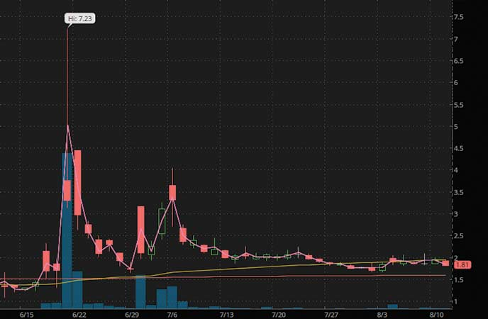penny stocks to buy under $4 Broadway Financial (BYFC stock chart)