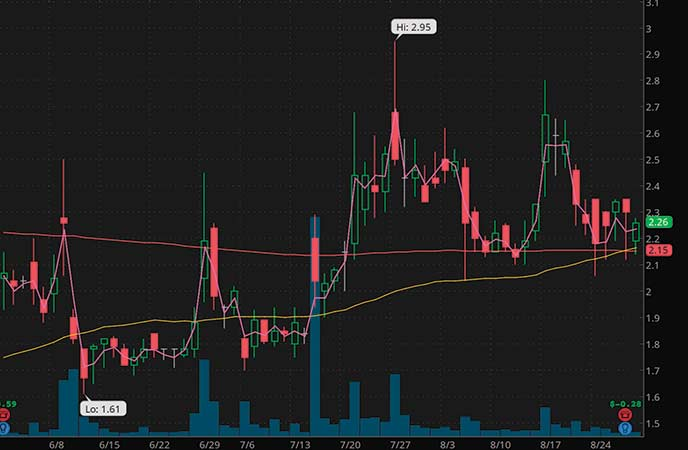 penny stocks to buy under $4 Can-Fite Biopharma Ltd (CANF stock chart)
