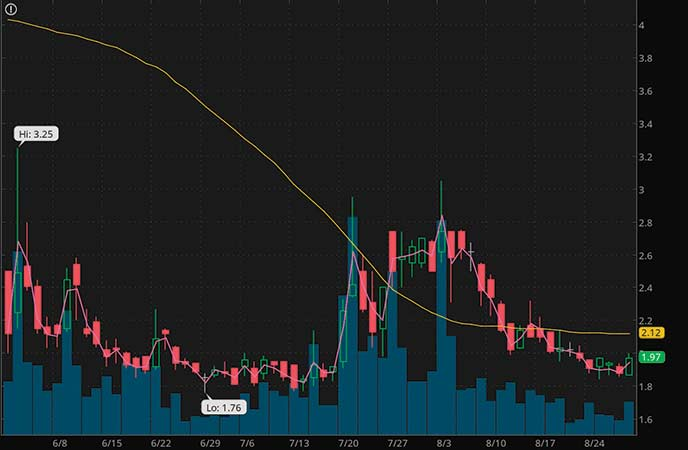 penny stocks to buy under $4 Canaan Inc. (CAN stock chart)