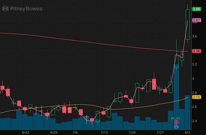 penny stocks to buy under $4 Pitney Bowes (PBI stock chart)