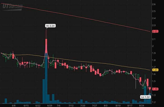 penny stocks to buy under $4 UTStarcom (UTSI stock chart)