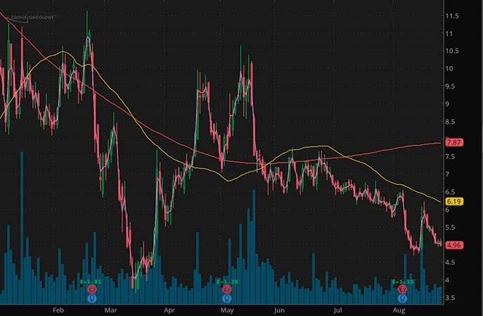 penny stocks to trade Clovis Oncology Inc. (CLVS stock chart)