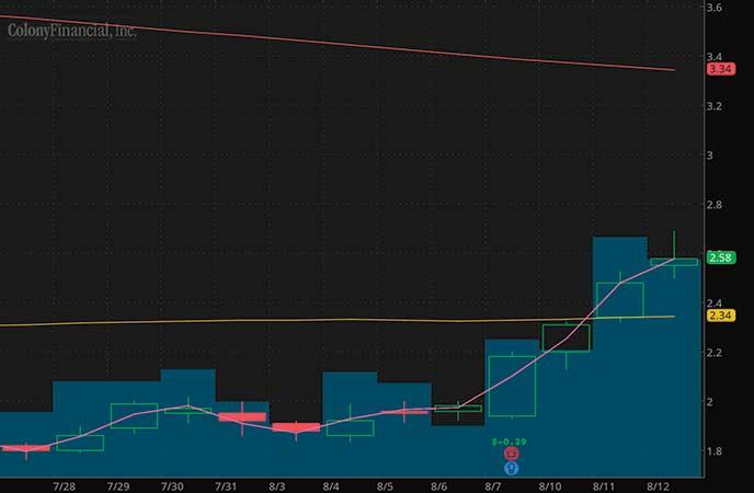 penny stocks to trade Colony Capital (CLNY stock chart)