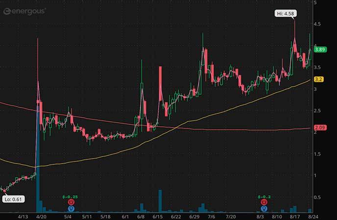 penny stocks to trade Energous Corp. (WATT stock chart)