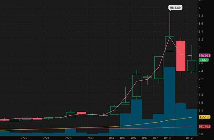 penny stocks to trade LightInTheBox Co. (LITB stock chart)