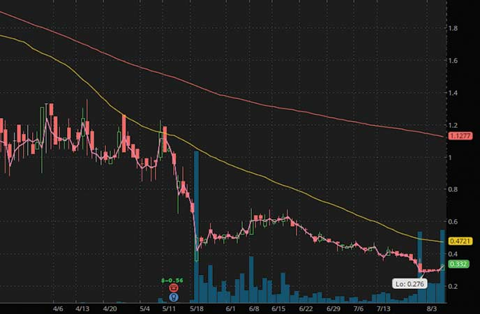 penny stocks to trade Ra Medical Systems Inc. (RMED stock chart)