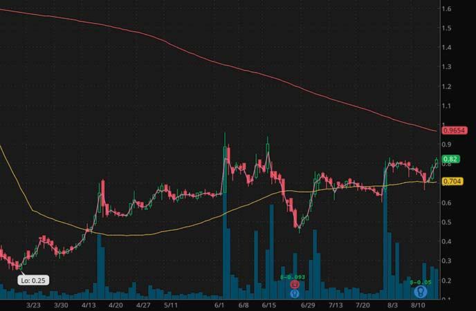 penny stocks to trade fade Acasti Pharma Inc. (ACST stock chart)