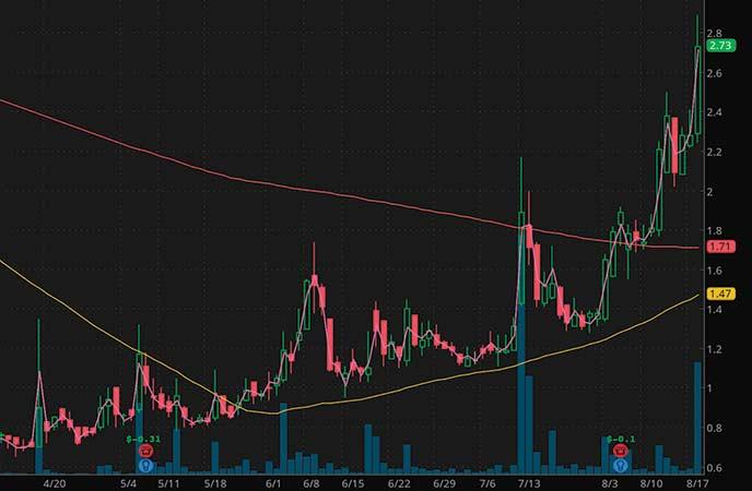 penny stocks to trade fade AutoWeb Inc. (AUTO stock chart)