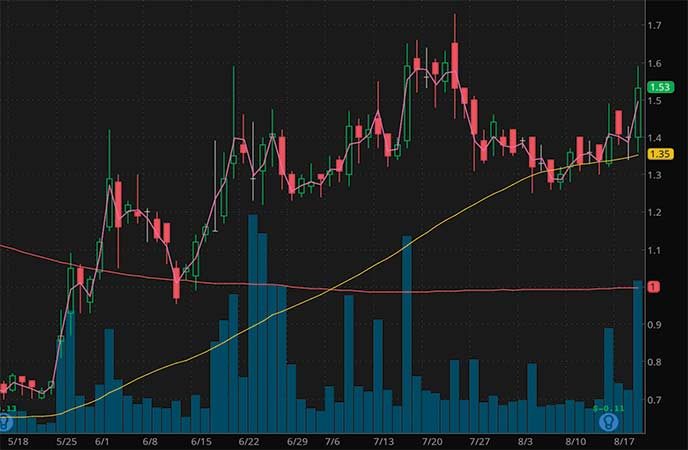 penny stocks to trade fade Outlook Therapeutics Inc. (OTLK stock chart)