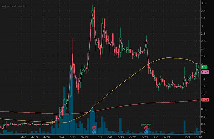 penny stocks to trade fade Remark Holdings (MARK stock chart)