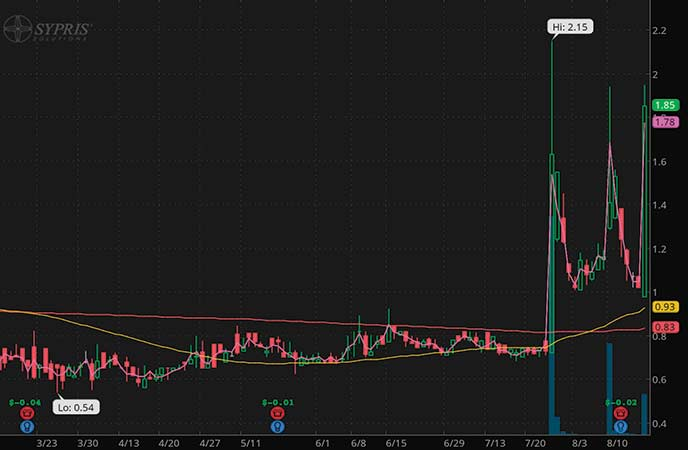 penny stocks to trade fade Sypris Solutions Inc. (SYPR stock chart)