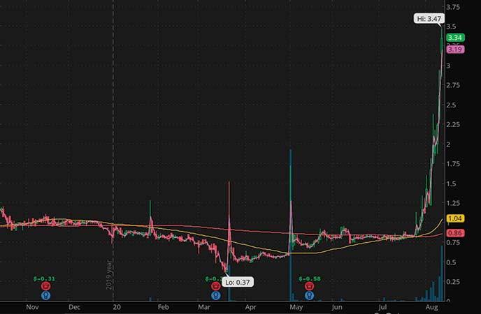 penny stocks to watch 52 week highs Aemetis Inc. (AMTX stock chart)