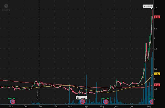 penny stocks to watch 52 week highs Pacific Ethanol Inc. (PEIX stock chart)