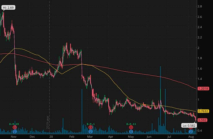 penny stocks to watch 52 week lows EyePoint Pharmaceuticals Inc. (EYPT stock chart)