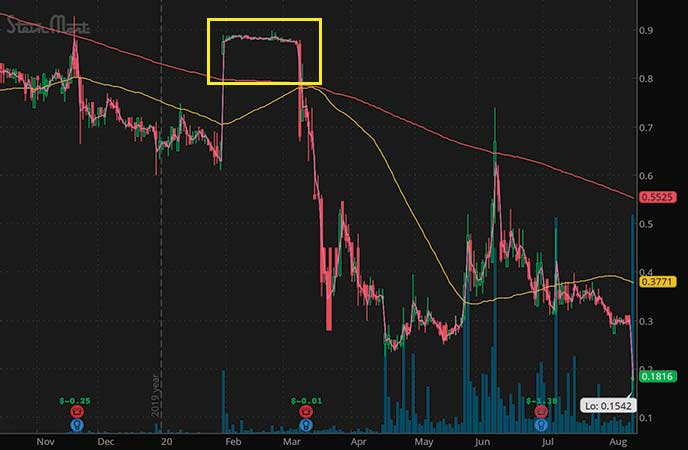 penny stocks to watch 52 week lows SteinMart Inc. (SMRT stock chart)