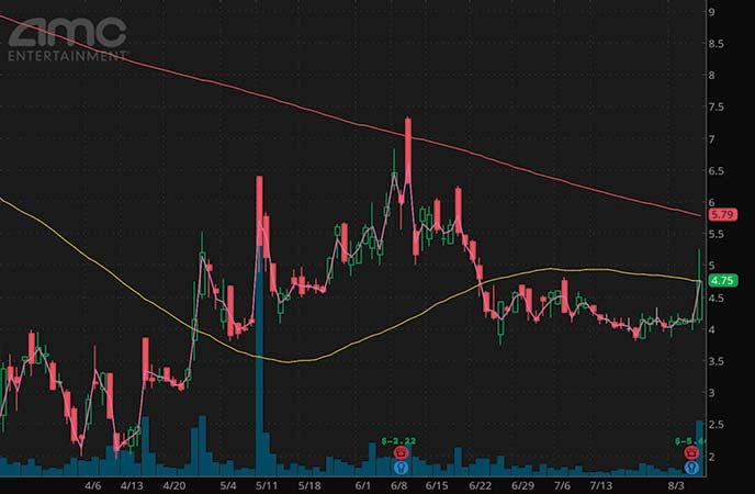 penny stocks to watch AMC Entertainment (AMC stock chart)