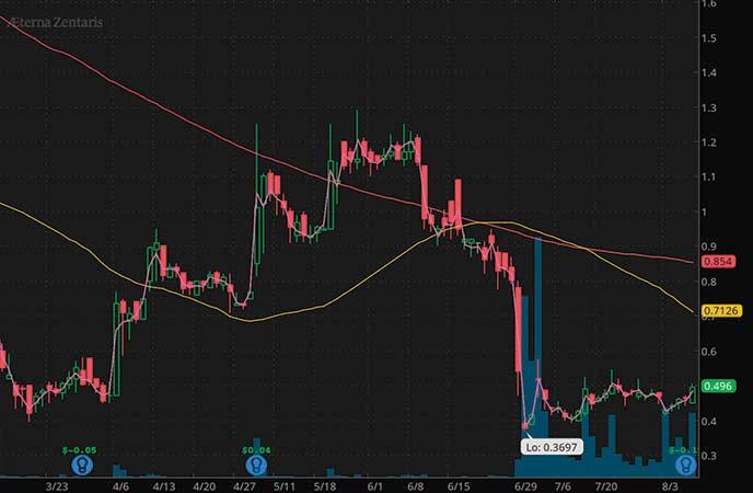 penny stocks to watch Aeterna Zentaris Inc. (AEZS stock chart)