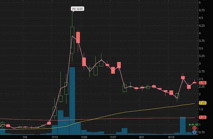 penny stocks to watch Boxlight Corporation (BOXL stock chart)